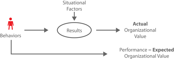 A Job Performance Model