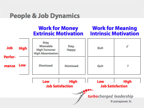 People and Job Dynamics